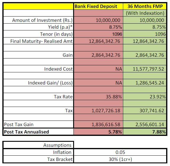 How FMPs are tax efficient compared to Fixed deposits